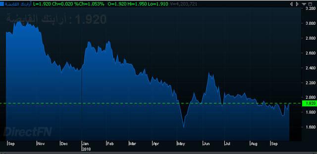 """إنفوجراف يوضح أداء سهم """"أرابتك"""" خلال عام، الصورة من """"مباشر"""""""