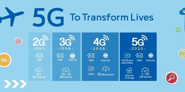 Saudi Al-Khobar sees 1st project of 5G network in MENA