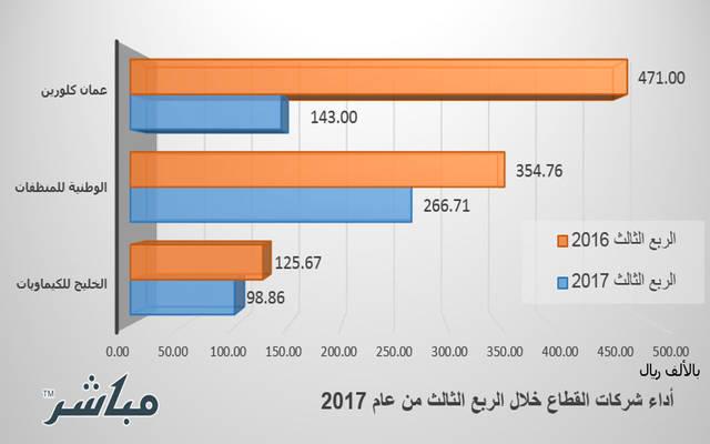 الأداء المالي لشركات القطاع في الربع الثلث من عام 2017