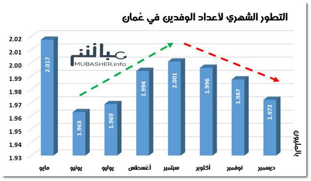 تطور أعداد الوافدين المقيمين في عُمان
