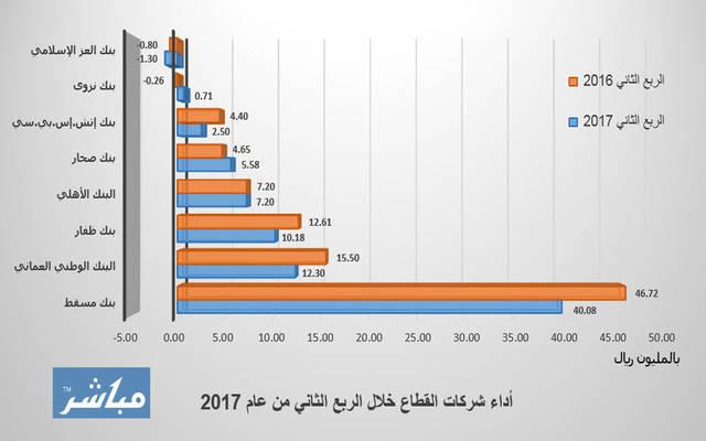 أرباح قطاع البنوك العُمانية تتراجع 14% بالربع الثاني