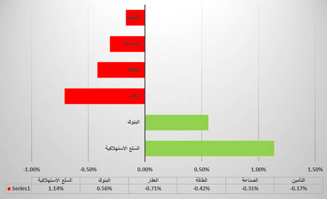 جراف يوضح القطاع السلعي الأبرز في سوق أبوظبي