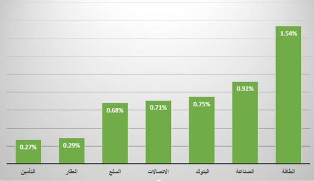 """جراف خاص لـ""""مباشر"""" يوضح القطاع الأبرز في سوق العاصمة الإماراتية"""