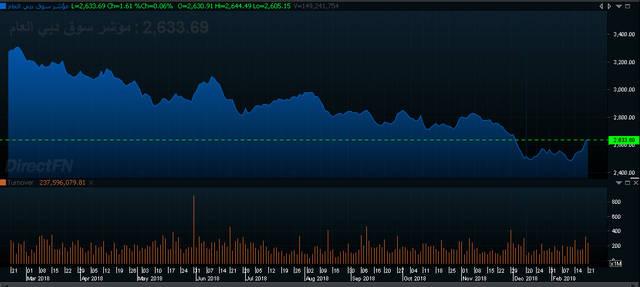 """إنفوجراف لأداء مؤشر سوق دبي المالي خلال ثلاث سنوات، الصورة من """"مباشر"""""""