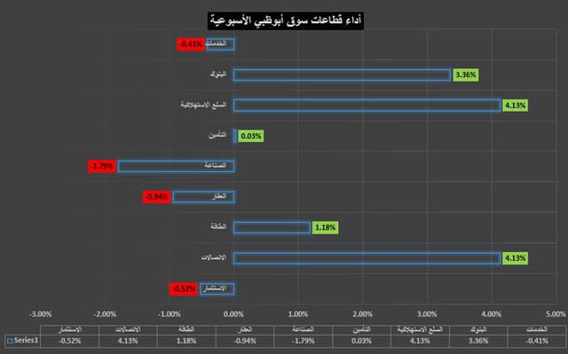 قطاع التأمين ينال لقب قطاع الأسبوع في سوق أبوظبي