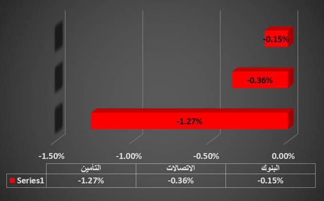 جراف يوضح قطاع التأمين في سوق العاصمة الإماراتية