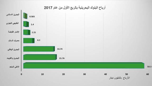أرباح قطاع البنوك البحرينية تنخفض 2% في الربع الأول