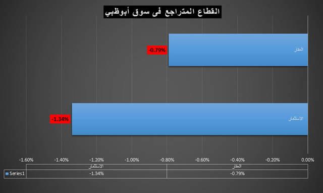 القطاع الاستثماري ينال لقب اليوم في سوق أبوظبي