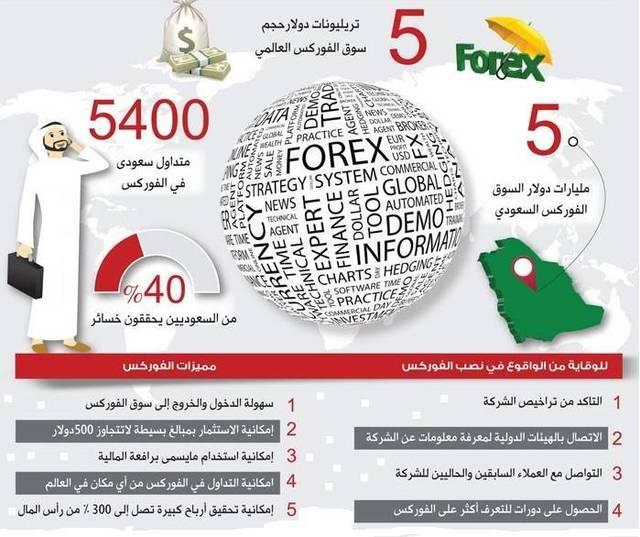 40% من المتداولين السعوديين في الفوركس يحققون خسائر