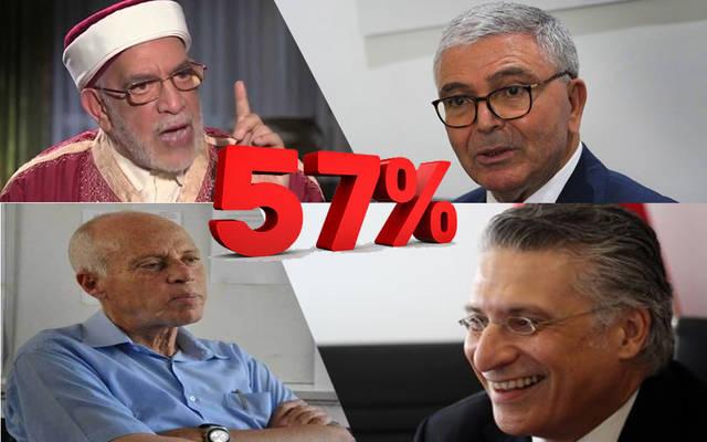 المرشحين الـ 4 الأكثر تحقيقًا للأصوات بفرز نصف الأصوات