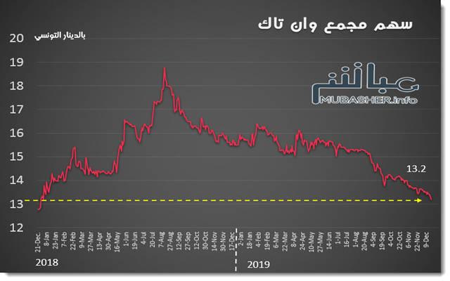 الأداء التاريخي لسهم مجمع وان تاك ببورصة تونس