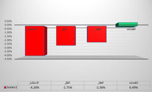 جراف يوضح القطاع الأبر في سوق دبي