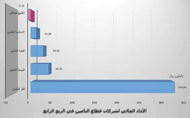 """أرباح شركات التأمين القطرية تتراجع 36% في عام 2016 - الصورة من """"مباشر"""""""