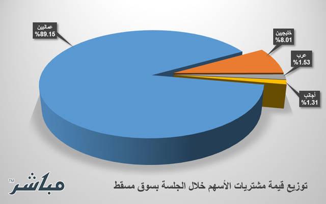 توزيع قيمة الشراء اليومية بسوق مسقط
