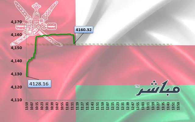 أداء مؤشر سوق مسقط في التعاملات الصباحية