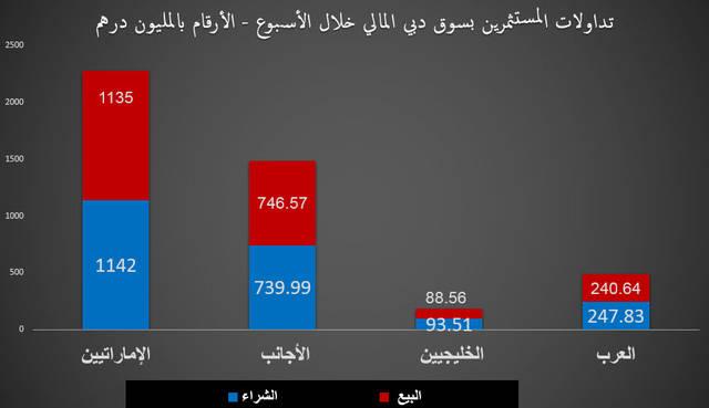 شترى المواطنون بأسهم دبي خلال اسبوع بنحو1.42 مليار درهم