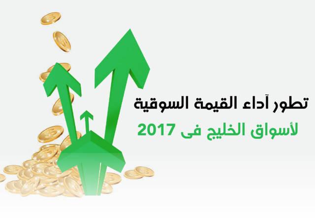 إنفوجراف.. القيمة السوقية لبورصات الخليج