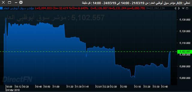 أداء سوق أبوظبي بنهاية اليوم