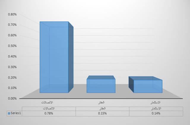قطاع الاتصالات ينال لقب اليوم في دبي