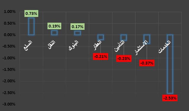 جراف يوضح أداء قطاعات سوق دبي خلال جلسة اليوم