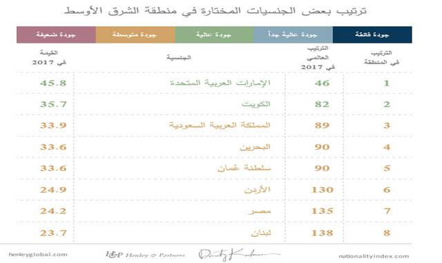 الجنسية الإماراتية قد تقدمت بشكل لافت في النسخة السابقة من المؤشر
