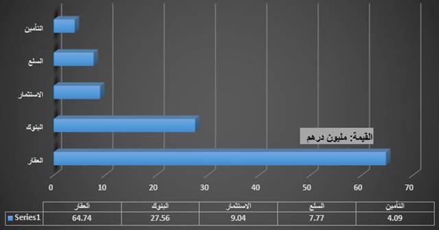 """جراف خاص لـ""""مباشر"""" يوضح القطاع الأكثر سيولة في سوق دبي"""