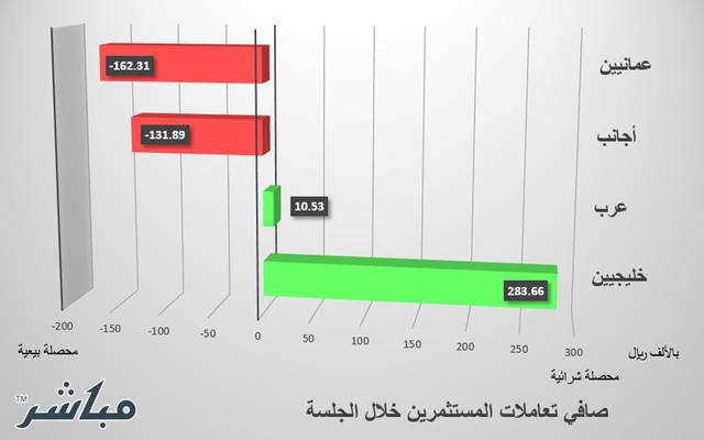 الخليجيون والعرب يتجهون للشراء ببورصة مسقط