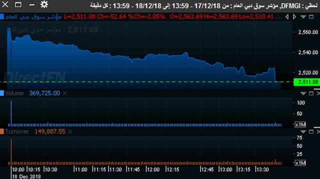 مؤشر سوق دبي المالي