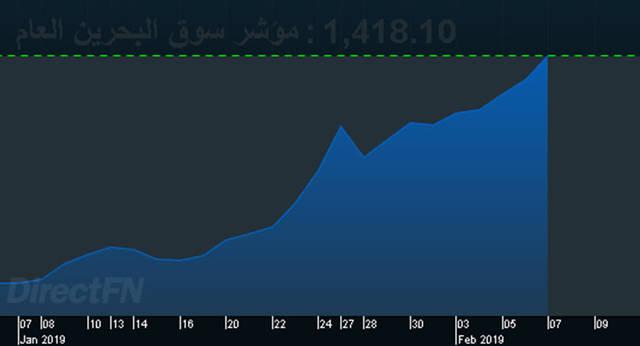 بورصة البحرين تواصل صعودها الخامس على التوالي