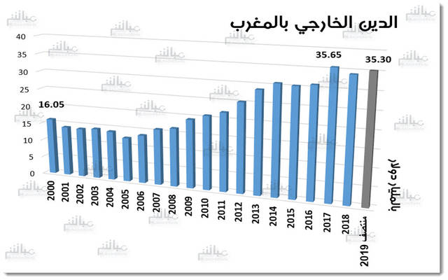 الأداء التاريخي للدين الخارجي بالمغرب