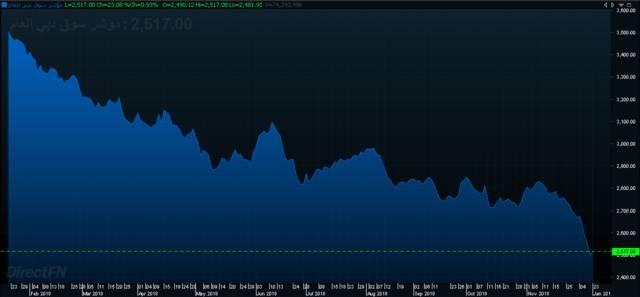 """إنفوجراف يوضح أداء مؤشر سوق دبي المالي خلال 3 سنوات- الصورة من """"مباشر"""""""