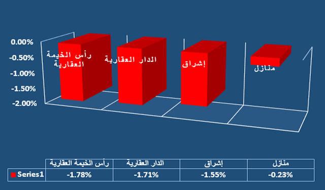 جراف يوضح القطاع الأبرز في سوق العاصمة الإماراتية