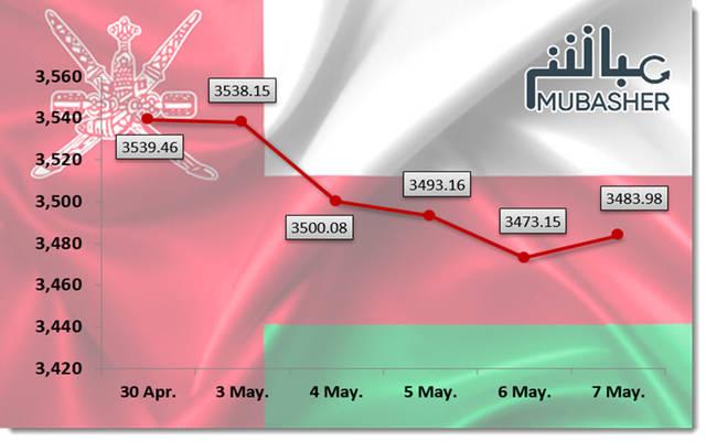 مؤشر مسقط يتراجع 1.57% في أسبوع.. وخسائر سوقية 51 مليون ريال