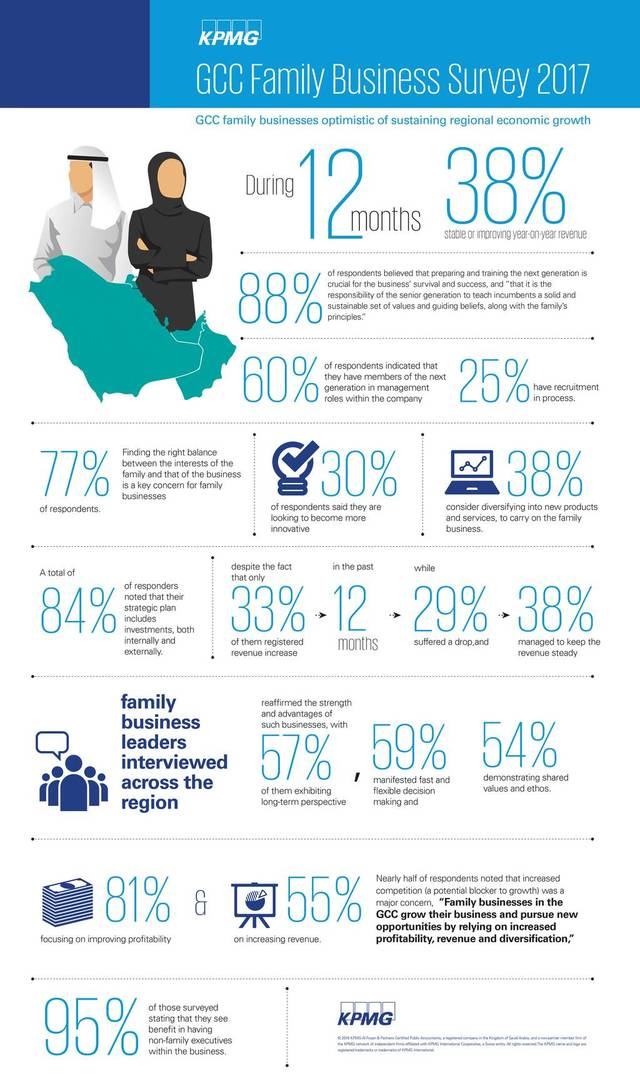 The picture for family businesses across the GCC seems relatively optimistic