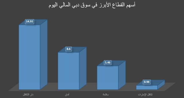 من أبرز أسهم القطاع، سهم دار التكافل بصعود 14.93%، عبر تنفيذ 277 صفقة