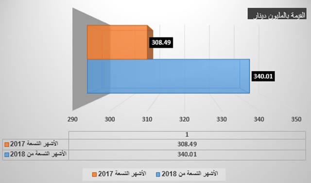 """إنفوجراف خاص لـ""""مباشر"""" عن الأرباح المجعة للبنوك في البحرين خلال 9 أشهر الأولى لعام 2018"""