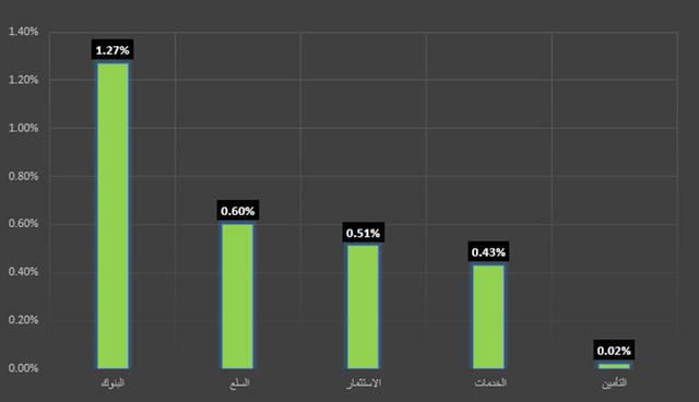 قطاع التأمين ينال لقب اليوم في سوق أبوظبي