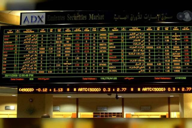 ADX gains 1.4% on Wednesday