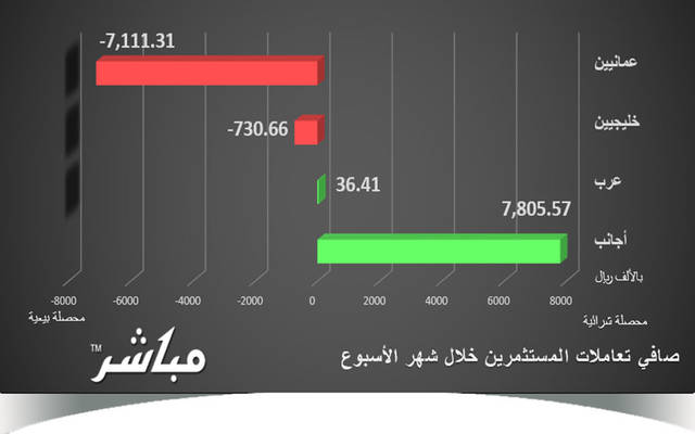 توزيع قيمة الشراء بسوق مسقط خلال الأسبوع