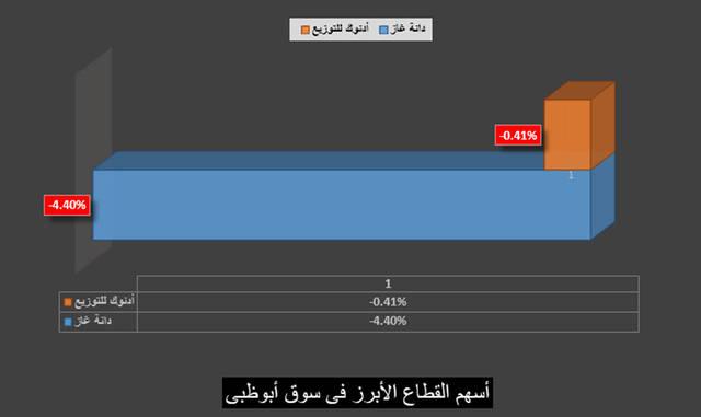 قطاع الطاقة يحصد لقب جلسة اليوم فى سوق أبوظبى