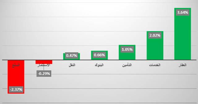 """إنفوجراف خاص لـ""""مباشر"""" يوضح القطاع الأبرز في سوق دبي"""