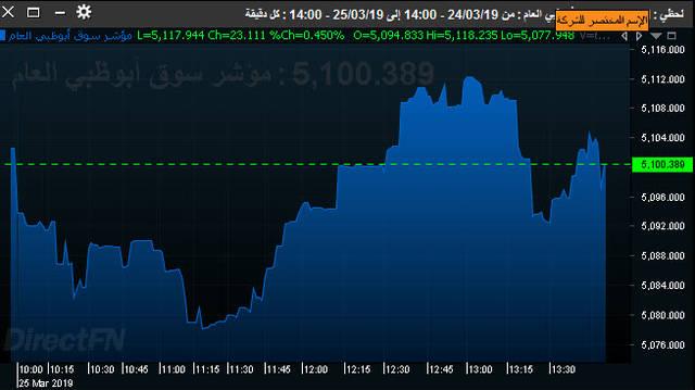 أداء سوق أبوظبي المالي