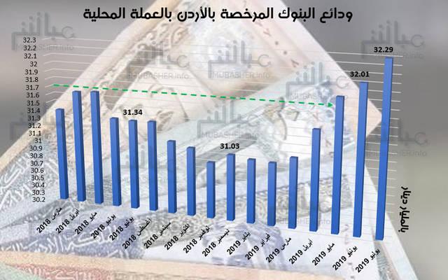 جراف لودائع البنوك المرخصة بالأردن بالعملة المحلية
