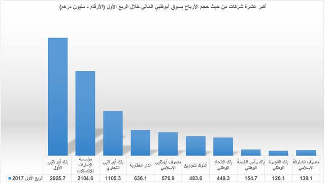 توقعات بتحقيق تلك الشركات أداءً إيجابياً بنهاية العام الجاري مع النمو الجيد المتوقع للاقتصاد الإماراتي واقتراب انعقاد إكسبو 2020
