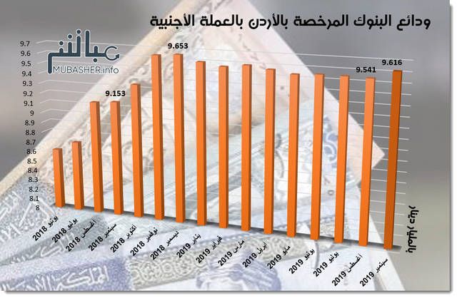 جراف لودائع البنوك المرخصة بالأردن بالعملة الأجنبية