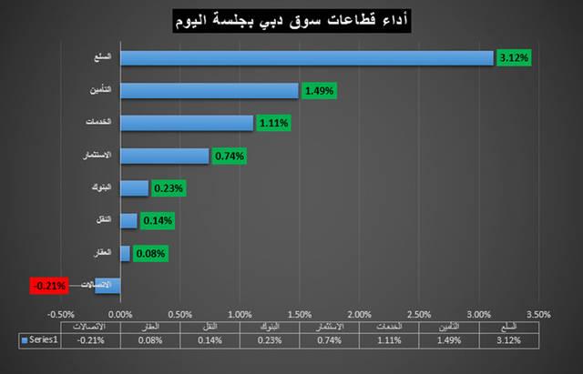 قطاع الاتصالات يحصد لقب اليوم في سوق دبي