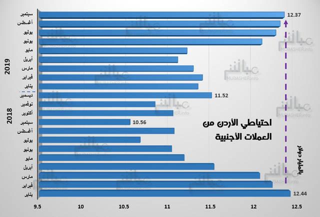 تطور الاحتياطي الأجنبي بالبنك المركزي الأردني