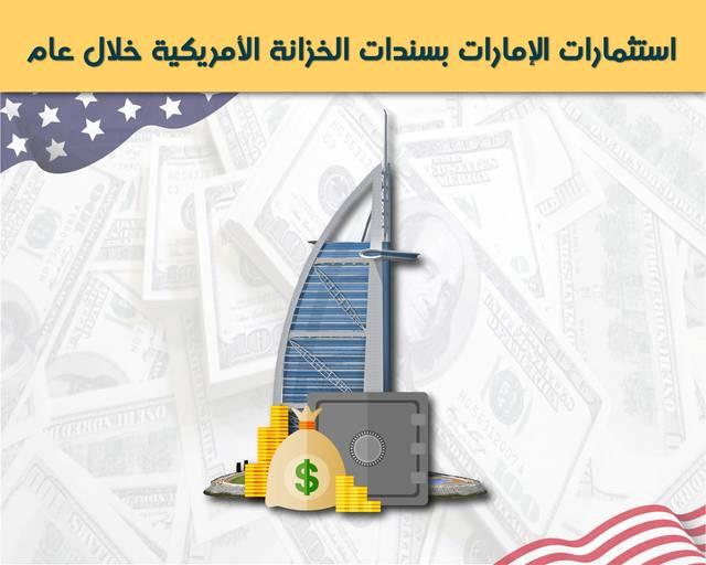 الإمارات رفعت حيازتها من السندات الأمريكية بنحو 1.7 مليار دولار خلال مارس مقارنة بشهر فبراير السابق له