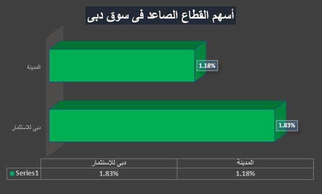 تحت المجهر.. القطاع الأكثر ارتفاعاً في سوق دبي