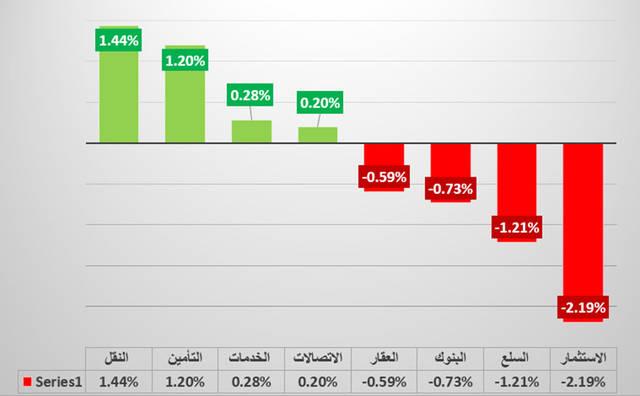 جراف يوضح قطاع النقل في سوق دبي